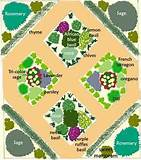 Sample Herb Garden Design