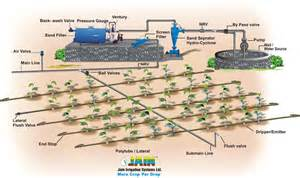 Drip Irrigation System Model Design, Big Daddy Garden Supply, Ukiah ...